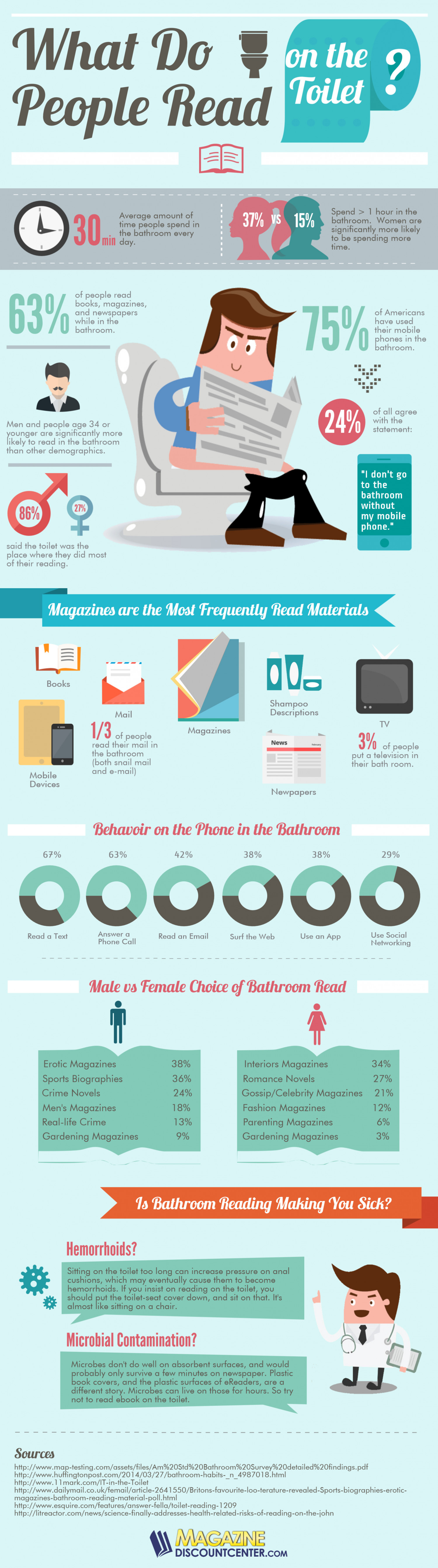 What Do People Read on the Toilet? Infographic