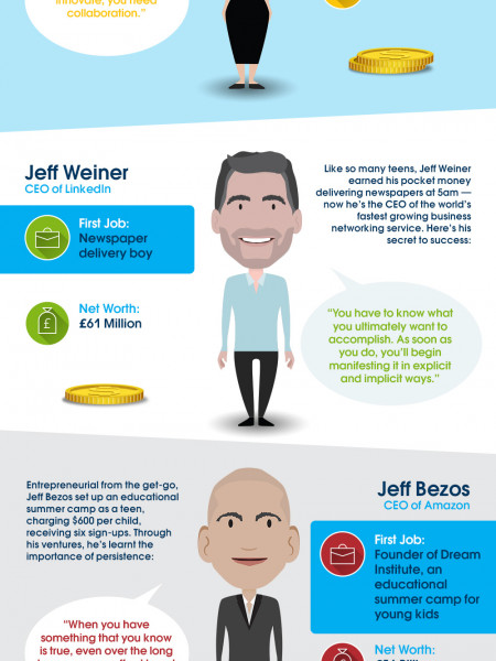 What First Jobs Did the World's Most Successful Business Leaders Have? Infographic