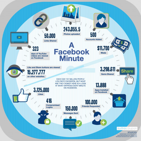 What Happens In A Facebook Minute