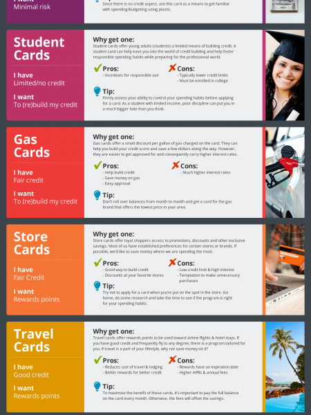 What Kind of Credit Card is Right for Me? Infographic