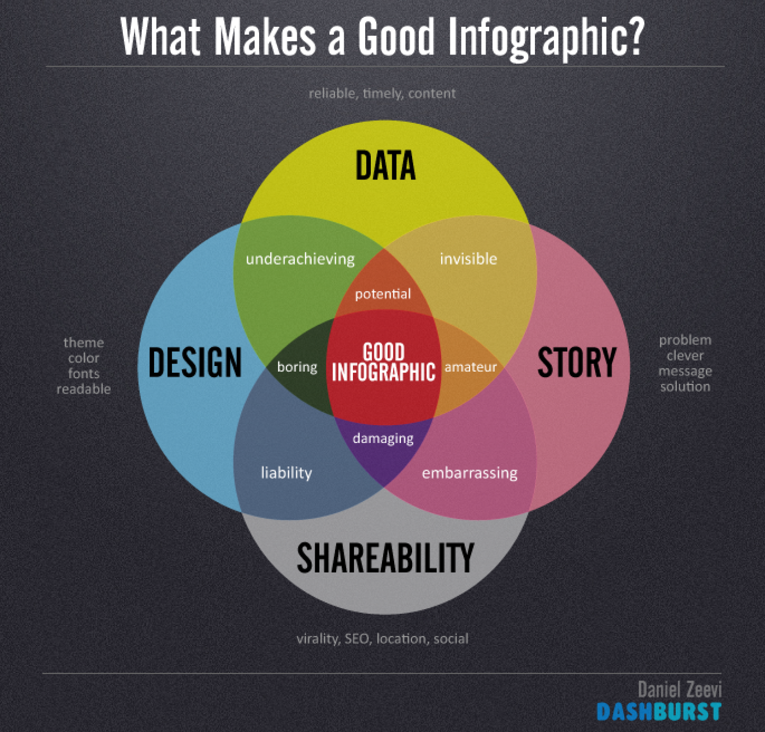 What Makes a Good Infographic? Infographic