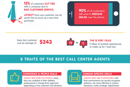 What Makes for Great Customer Service? Infographic