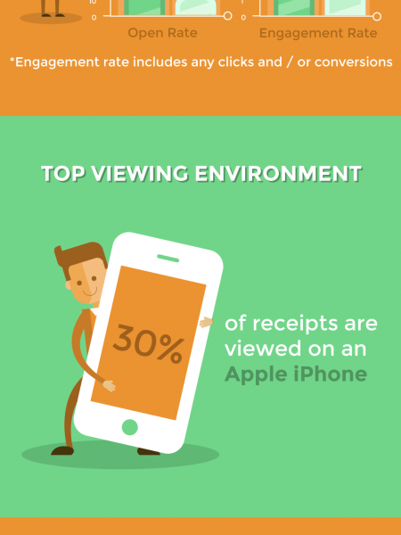 What We Learned from Sending 100K Email Receipts Infographic
