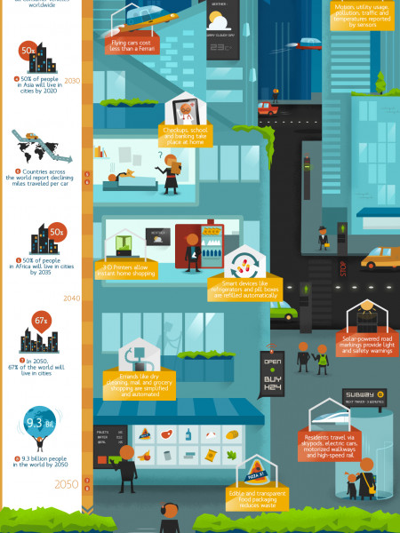 What Will The City Of The Future Look Like? Infographic