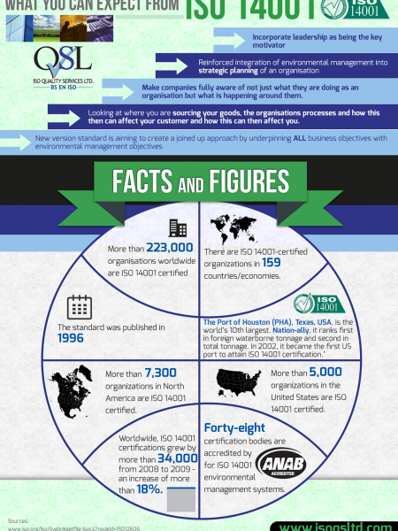 What You Can Expect From ISO 14001 Infographic