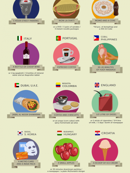 What can $1 buy around the world? Infographic