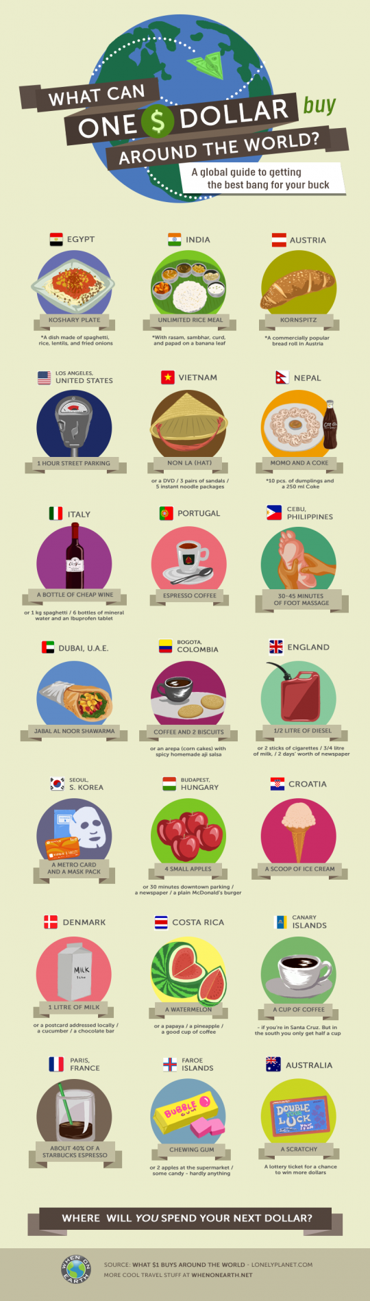 What can $1 buy around the world?