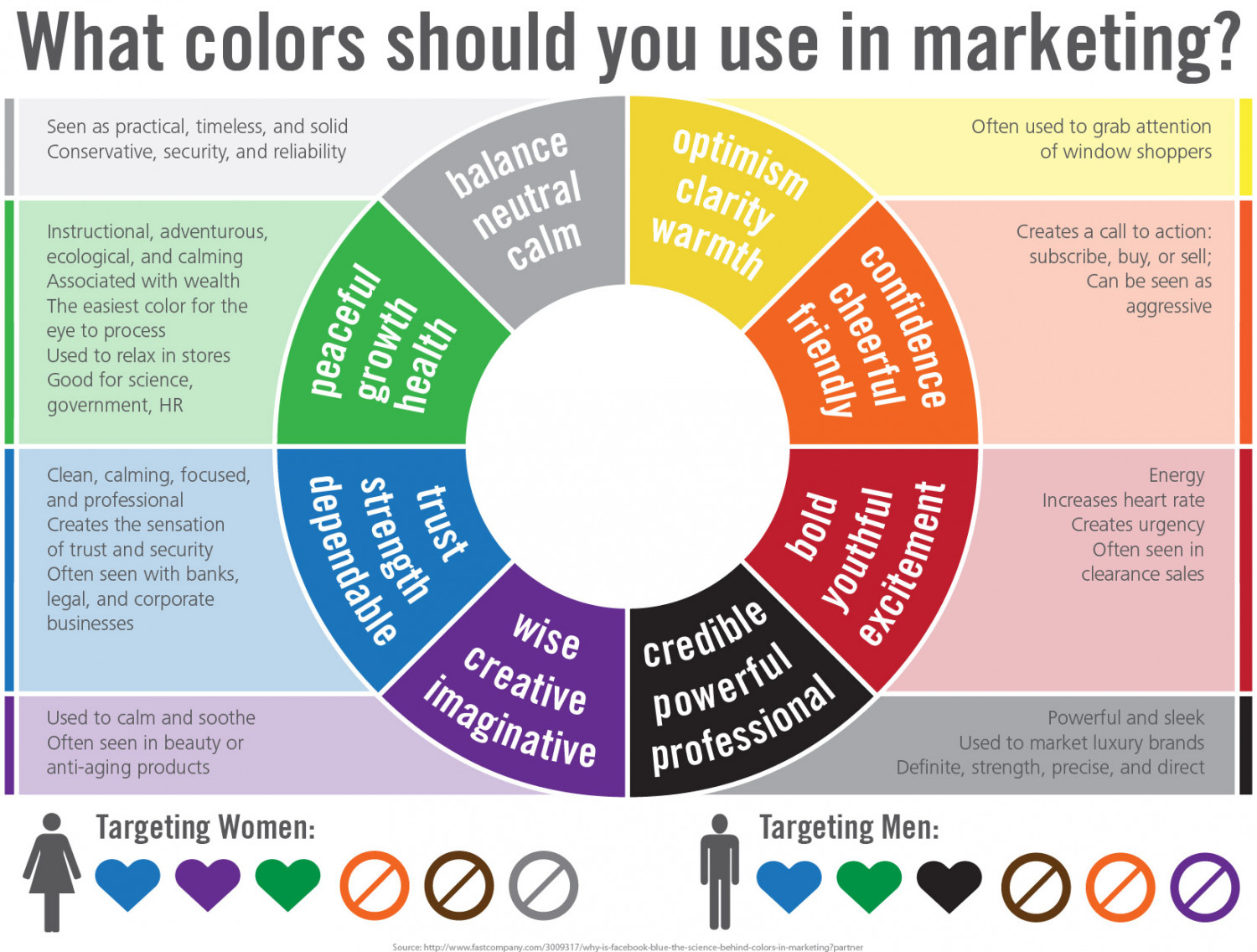 What Colors Should you use in Marketing? Infographic
