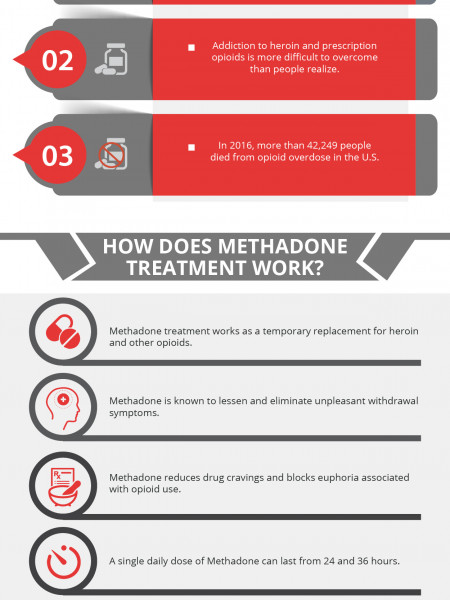 What is Methadone Treatment? Infographic
