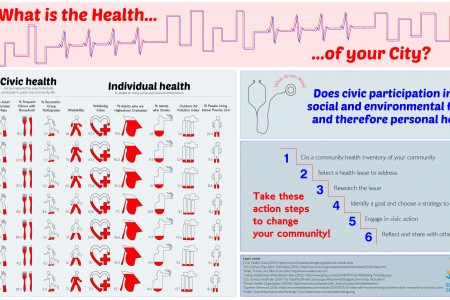 What is the Health of your City? Infographic