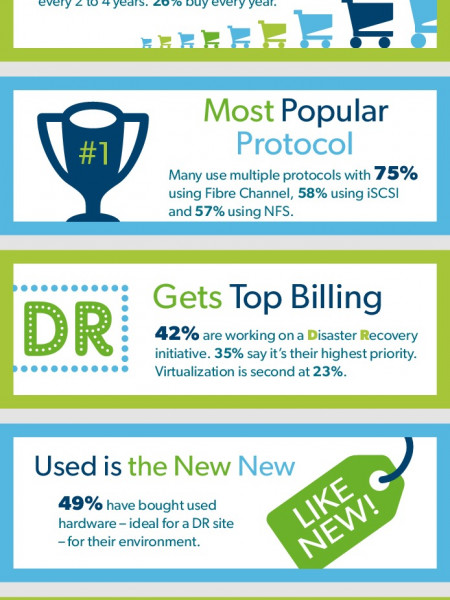 What is the New Normal in Data Storage Infographic