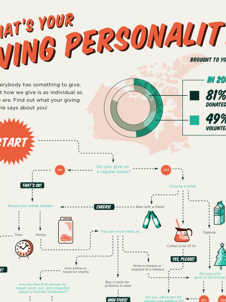 What's Your Giving Personality? Infographic