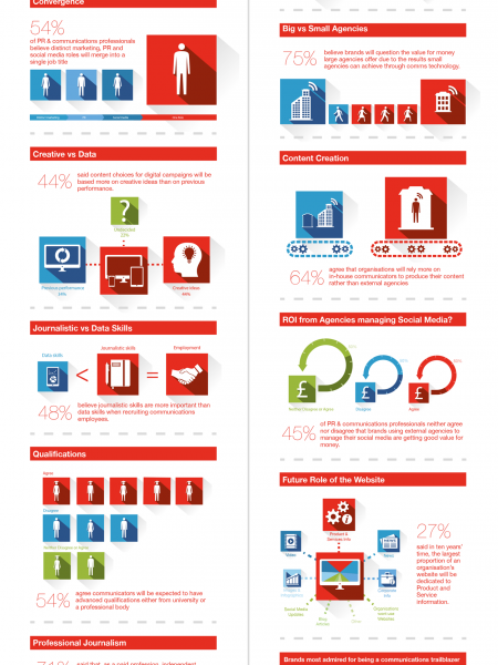 What's the future of PR & comms? Infographic