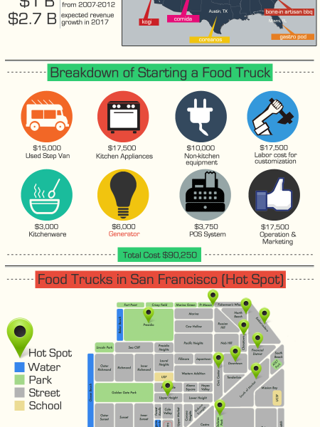 What the Truck is That? Infographic