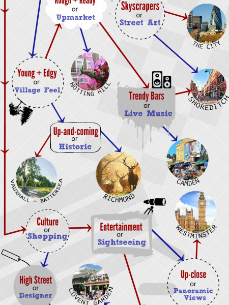 Where Should I Stay in London? Infographic