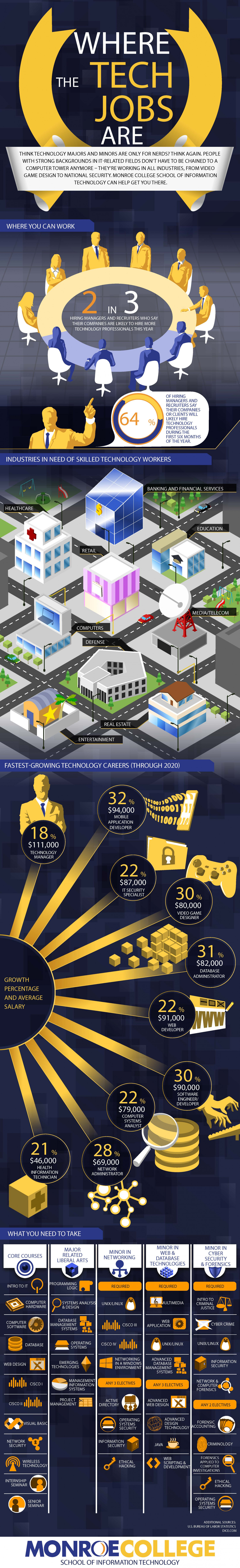 Where The Tech Jobs Are - Monroe College Infographic