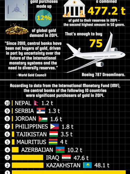 Which Central Banks Are Buying the Most Gold? Infographic