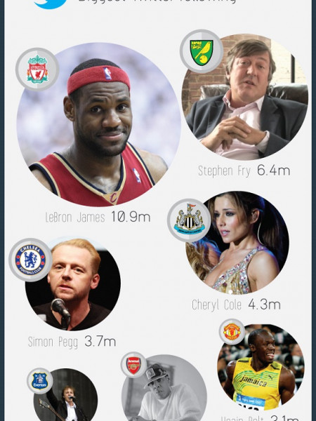 Which Football Team Has The Most Fanatic Fans?  Infographic