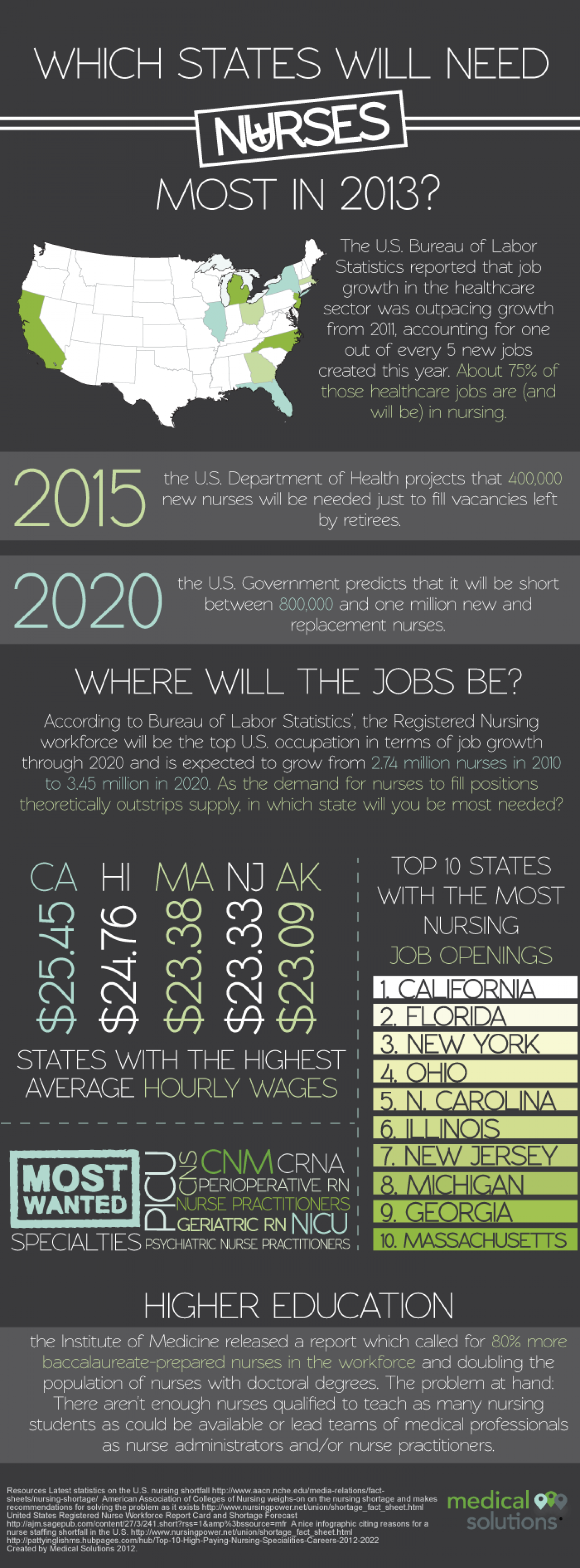 Which States will Need Nurses Most in 2013? Infographic