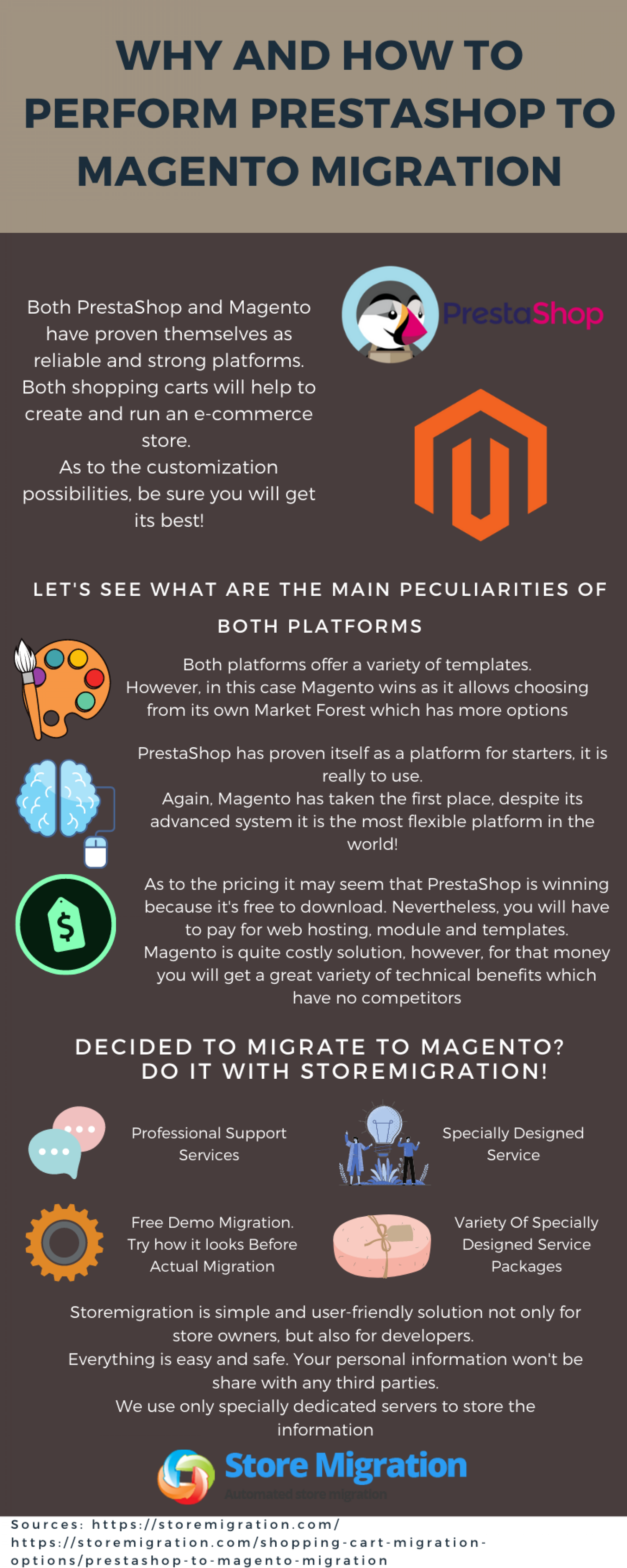 Why And How To Perform PrestaShop To Magento Migration Infographic