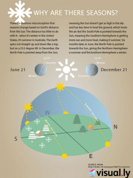 Why Are There Seasons? Infographic