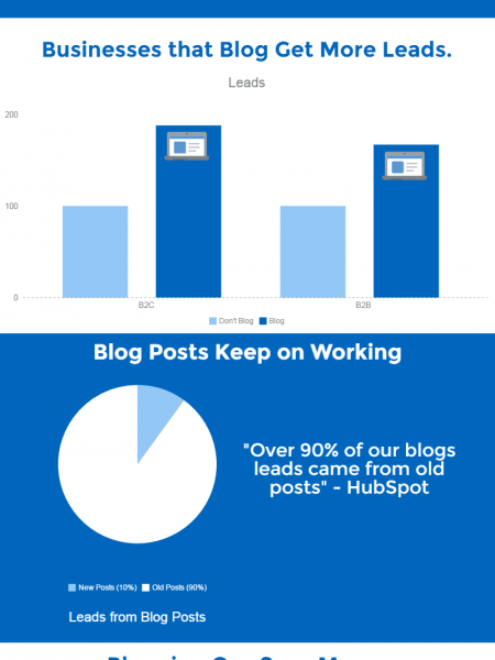 Why Blogging is a Digital Marketing Must [Infographic] Infographic