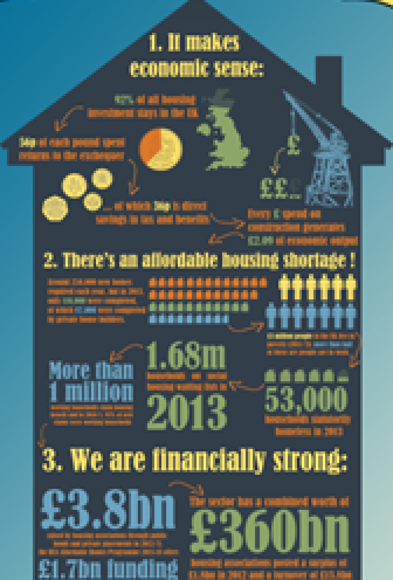 Why Build Together? Did you Know? Infographic