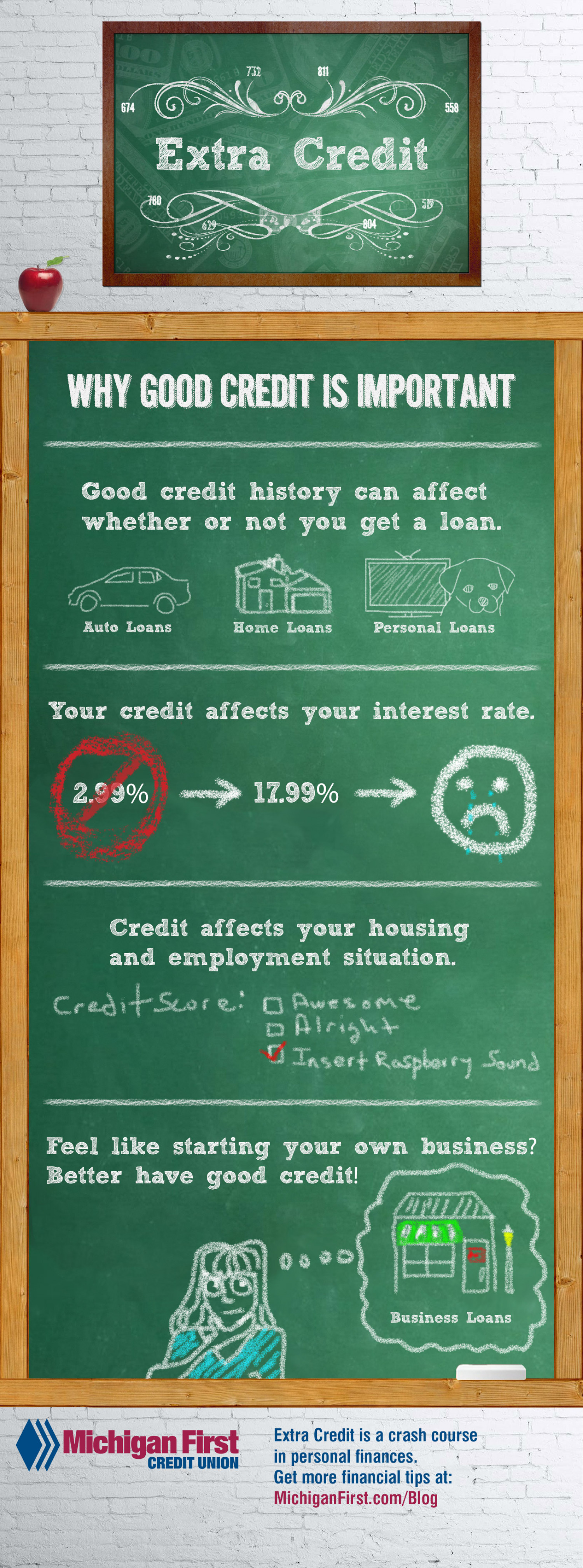 Why Good Credit Matters Infographic