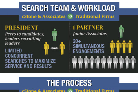 Why Hire cStone & Associates Infographic