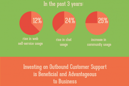 Why Outsource Call Center Operations? [Infographic] Infographic
