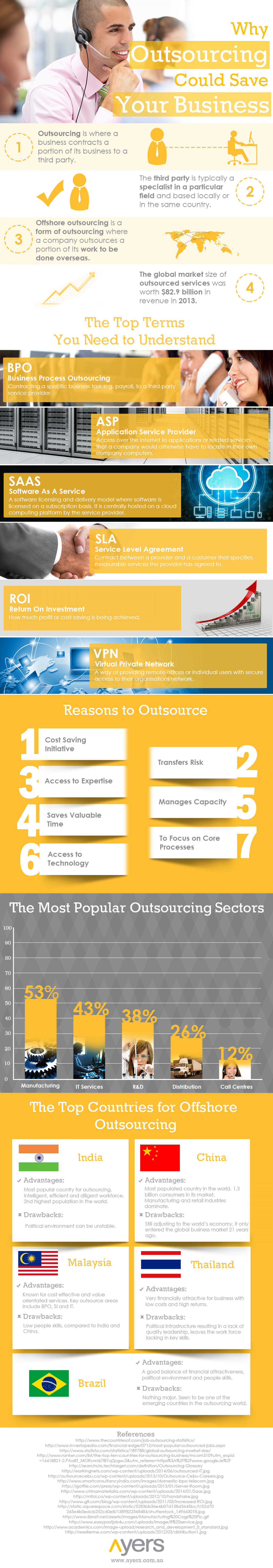 Why Outsourcing Could Save Your Business Infographic