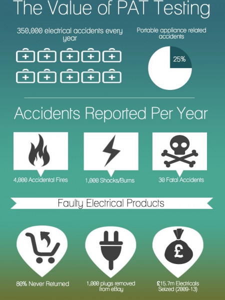 Why PAT Testing Is Needed Infographic