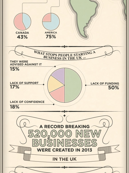 Why Start A Business? Infographic