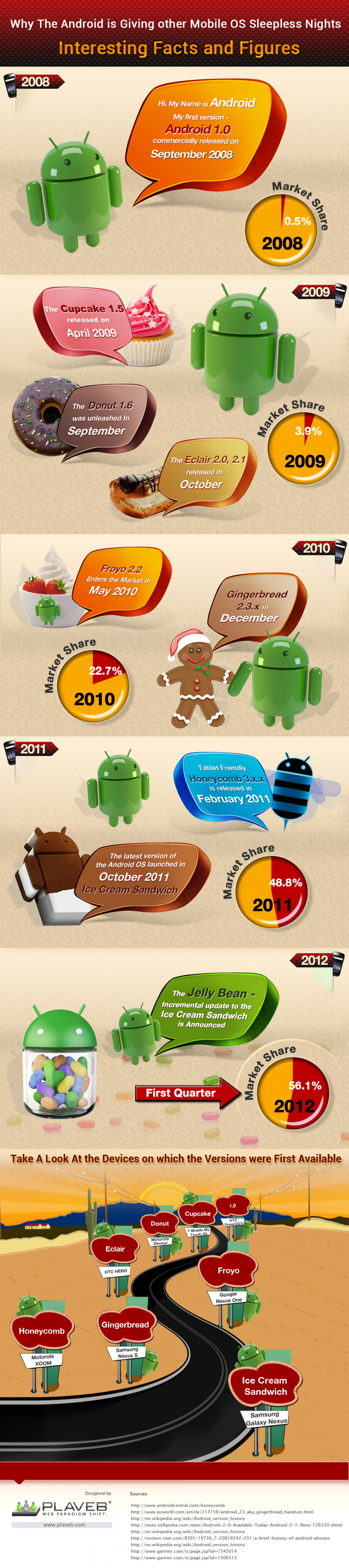 Why The Android is Giving Other Mobile OS Sleepless Nights INFOGRAPHIC Infographic
