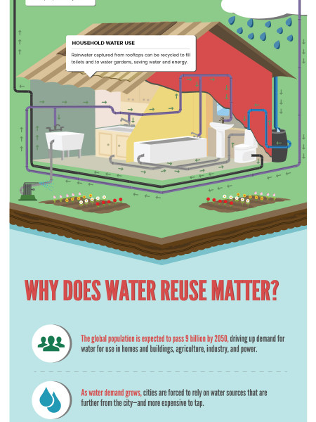 Why Waste Water? Infographic