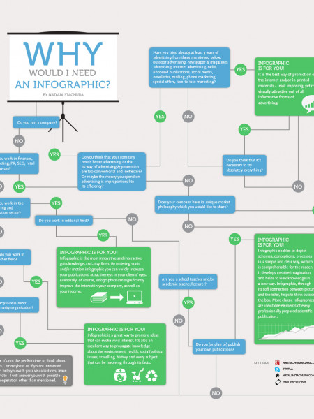 Why Would I Need An Infographic? Infographic