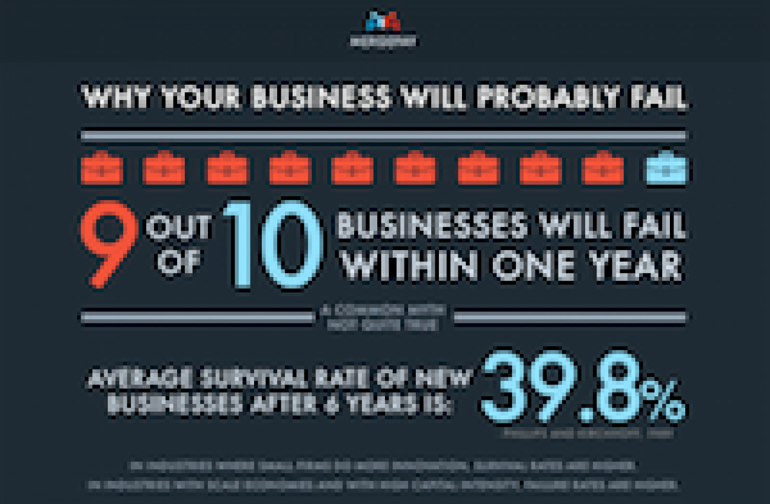 Why Your Business Will Probably Fail Infographic