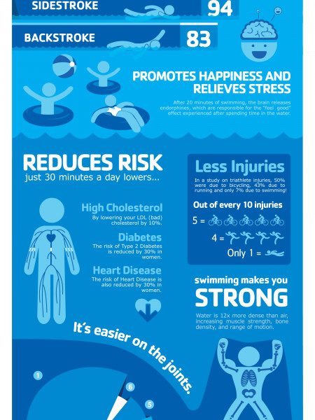 Why is Swimming Important? Infographic