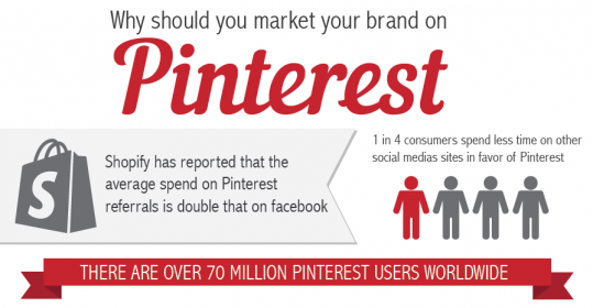 Why should you market your brand on Pinterest?
