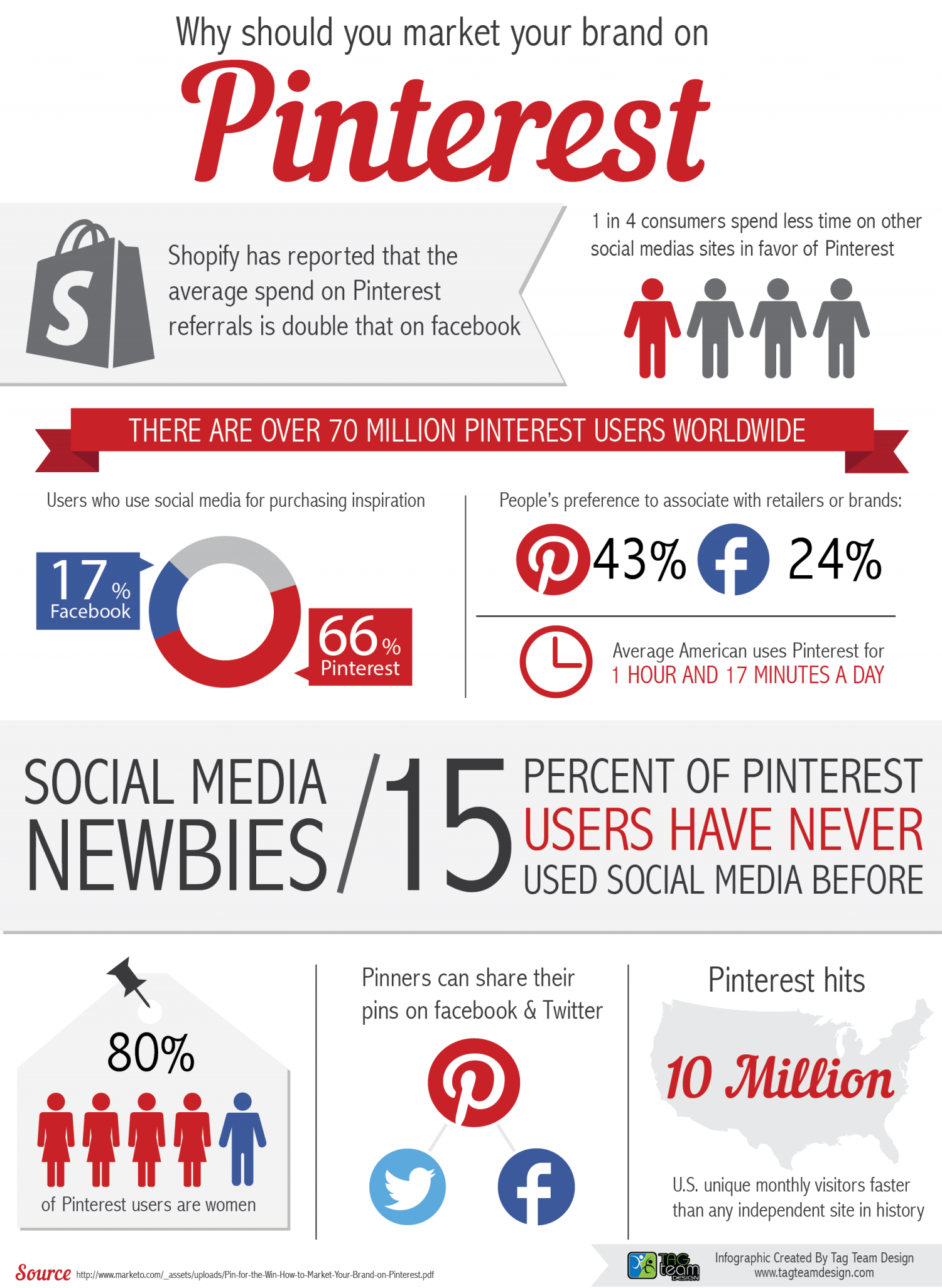 Why should you market your brand on Pinterest? Infographic