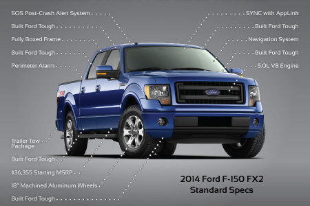 Why the F-150 is the World's Most Popular Vehicle Infographic