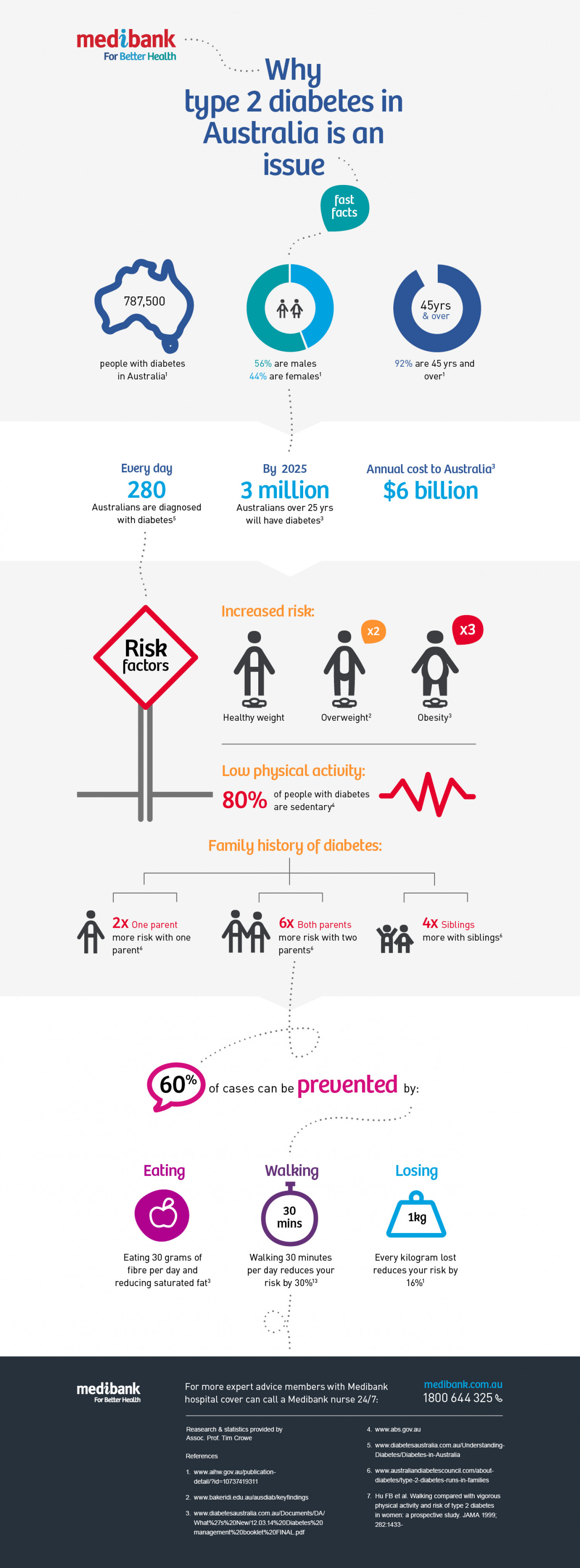 Why type 2 diabetes in Australia is an issue Infographic