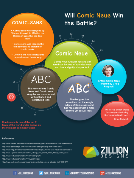 Will Comic Neue Win the Battle? Infographic