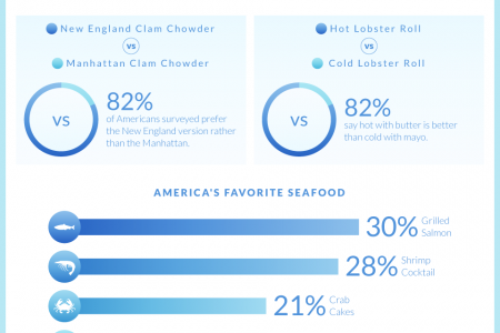 Wine & Seafood Infographic