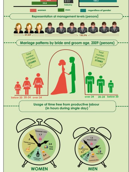 Women and men in the labour market of Uzbekistan Infographic