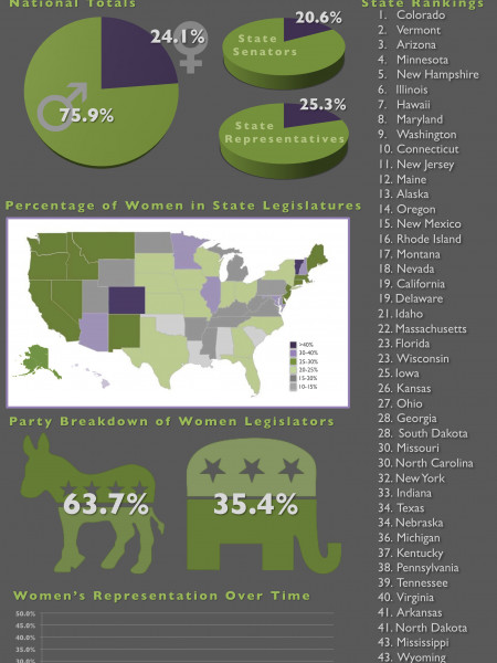 Women in State Legislatures: 2013 Infographic