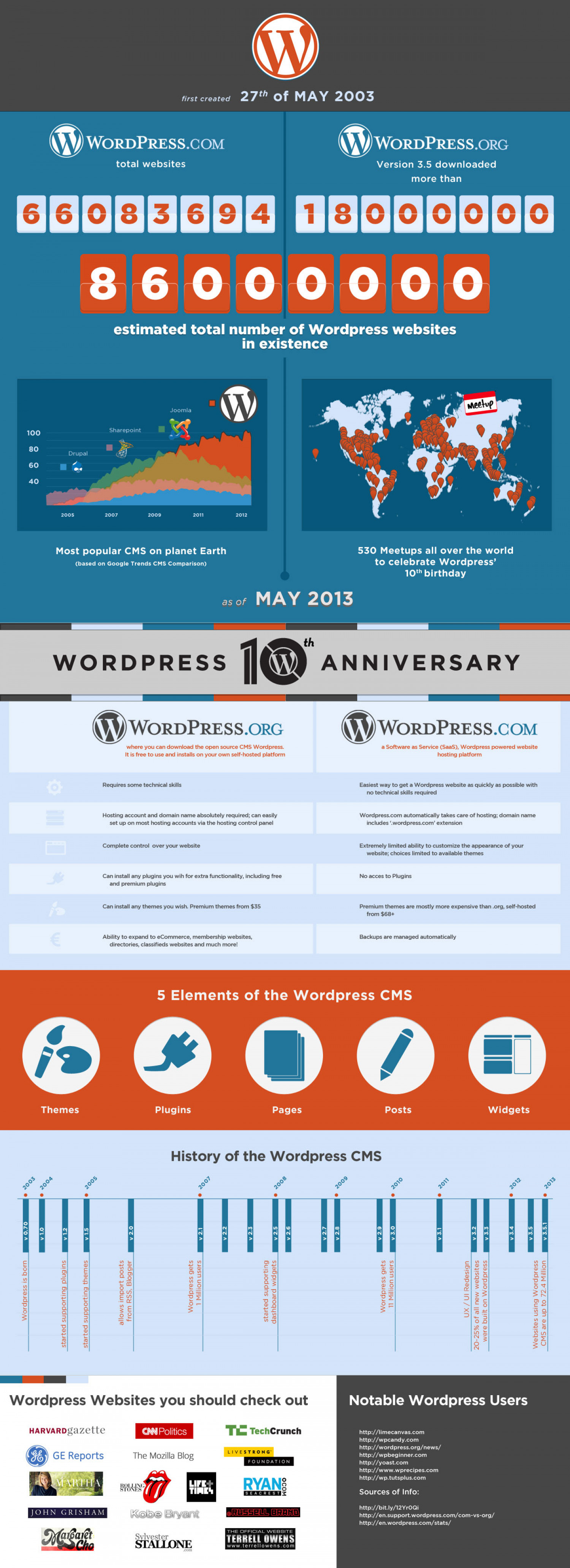 Wordpress 10th Anniversary Infographic