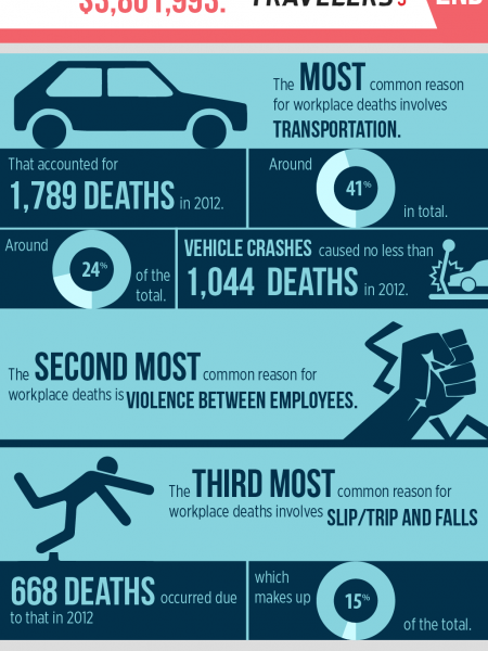 Work Comp- Workplace Safety- InfoGraphich Infographic