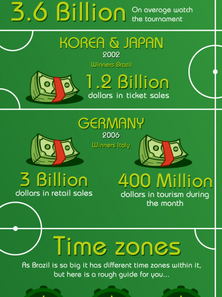 World Cup 2014 Brazil Infographic