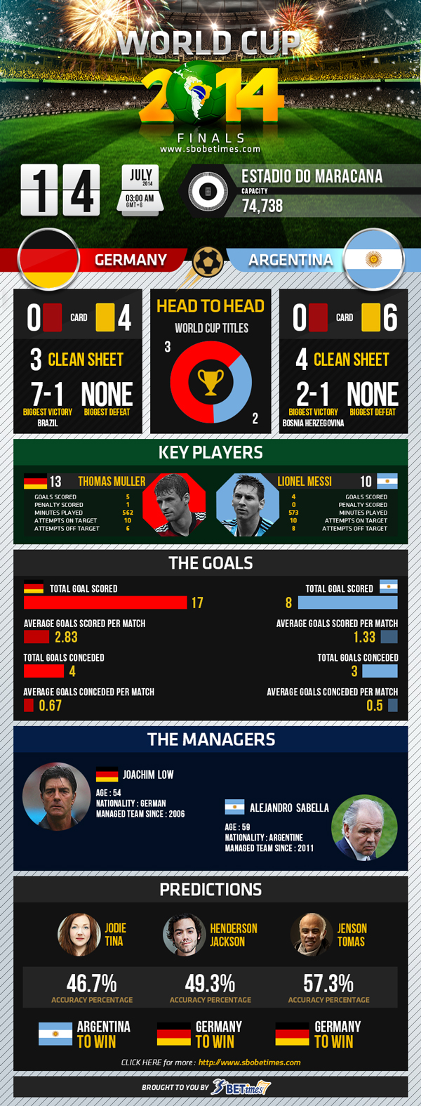 World Cup 2014 Finals: Germany vs Argentina Infographic
